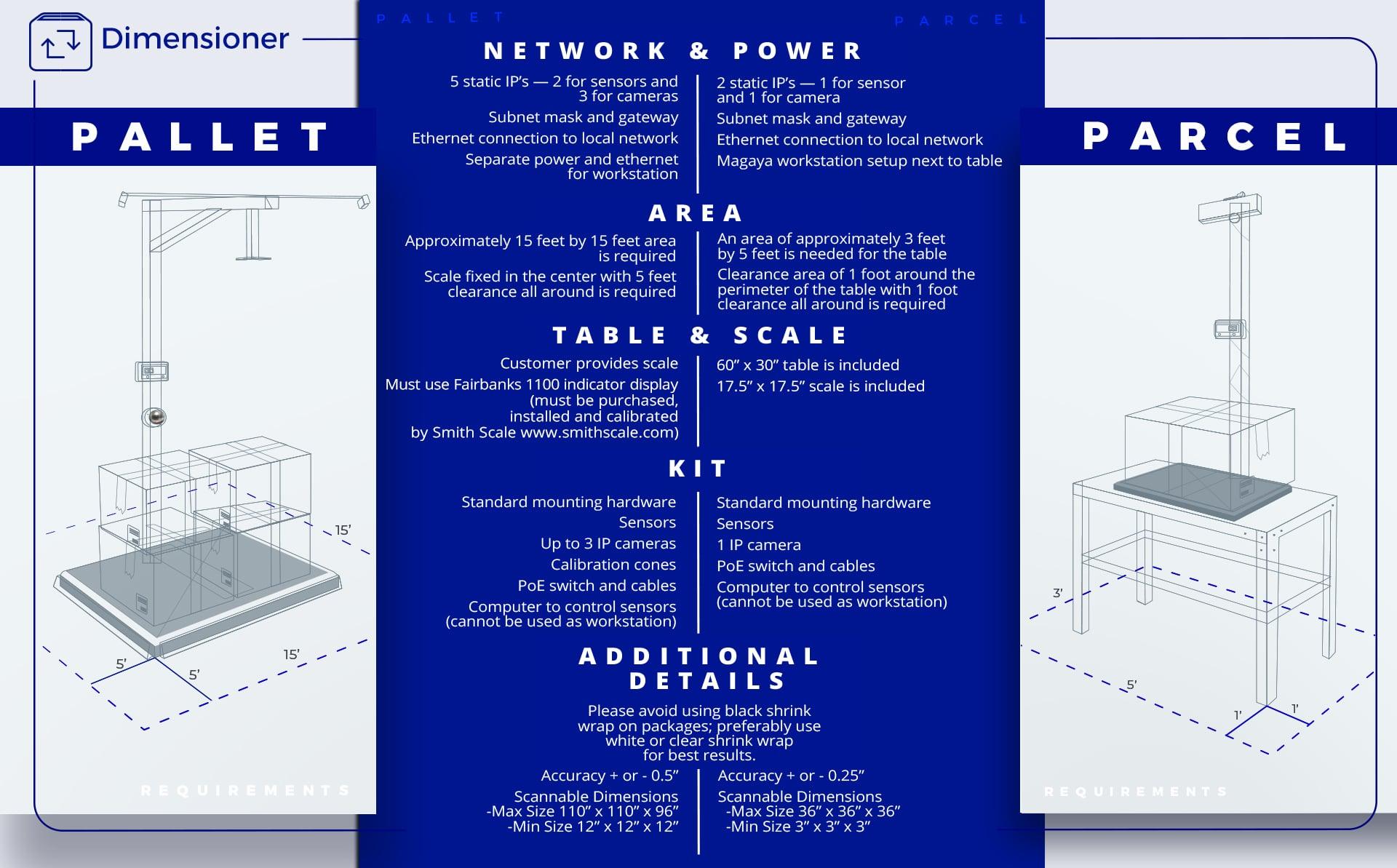 Dimensioner Infographic