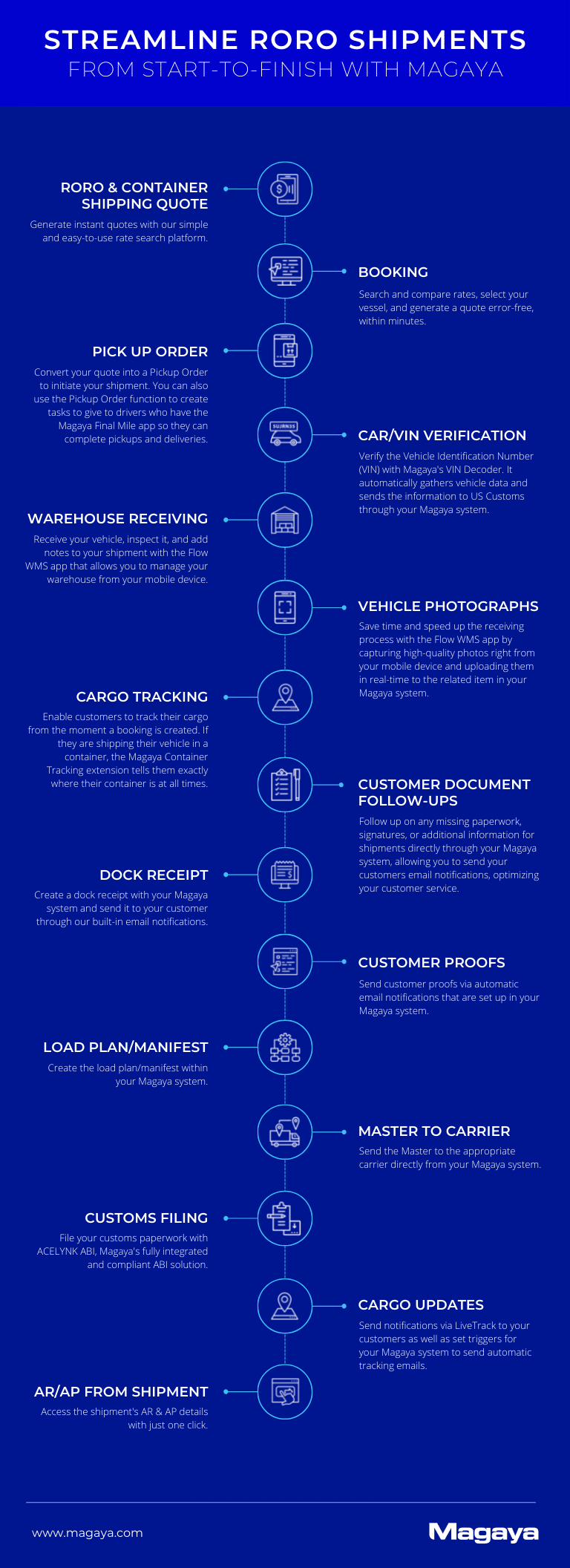 RORO Infographic