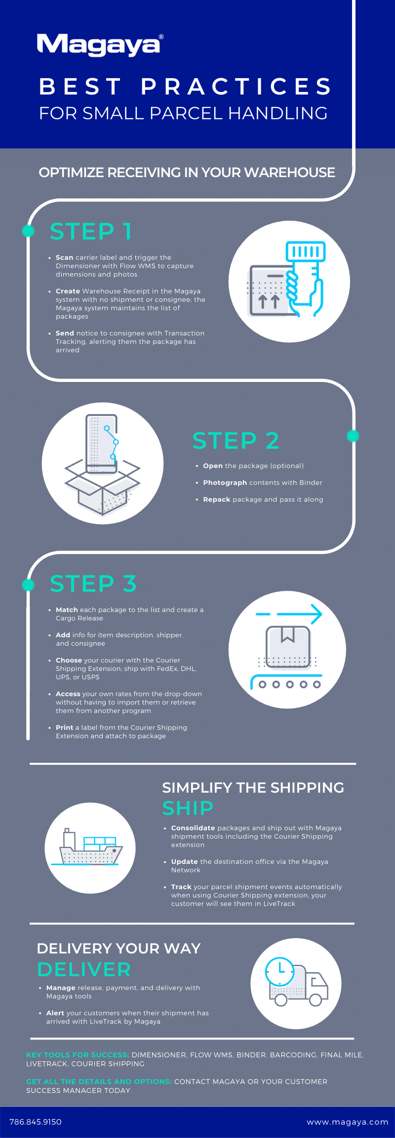 Small Parcel Handling Best Practices Infographic